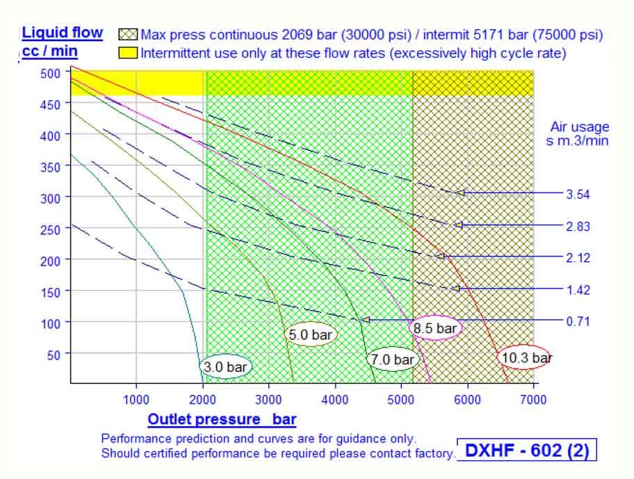 HD Tech - Komplettanlage Flüssigkeiten - LP-1187-DXHF-B602 3.800 bar - Kennlinie