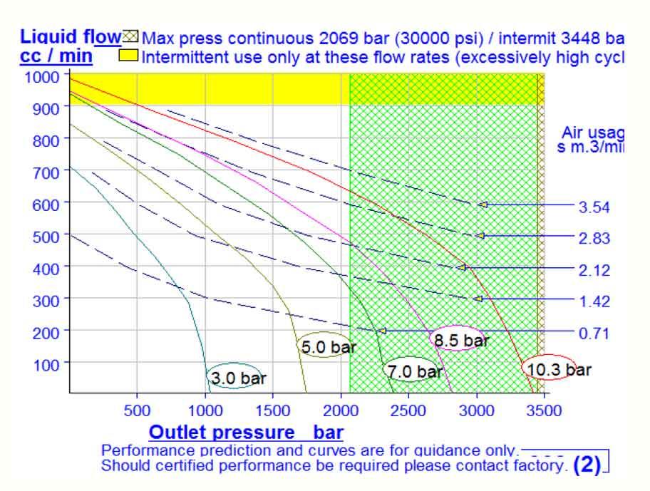 HD Tech - Komplettanlage Flüssigkeiten - LP-1307-1 4B-100 + HSF-302 - 2.000 bar - Kennlinie