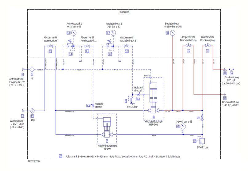 HD Tech - Komplettanlage Flüssigkeiten - LP-1307-1 4B-100 + HSF-302 - 2.000 bar - Schaltplan