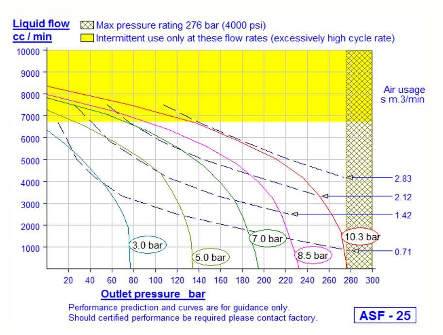 HD Tech - Komplettanlage Flüssigkeiten - LP-1308 ASF-25 - 150 bar - Kennlinie