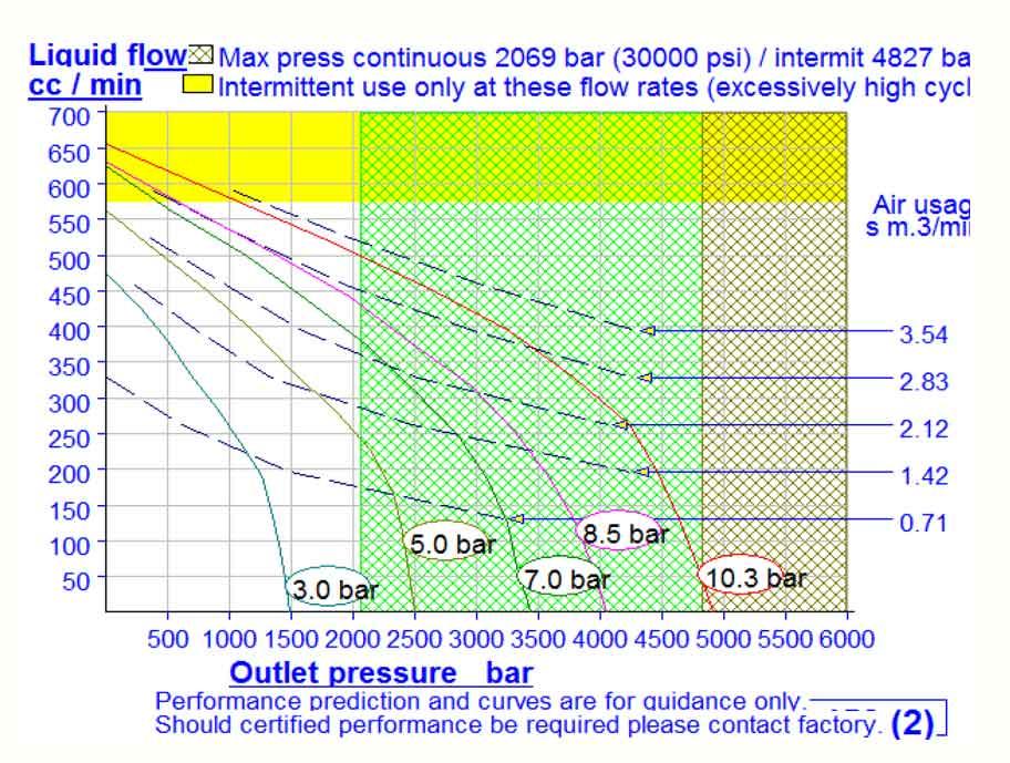HD Tech - Komplettanlage Flüssigkeiten - LP-1312-1 DSXHF-452-HD-Sensor - 3000 bar - Kennlinie