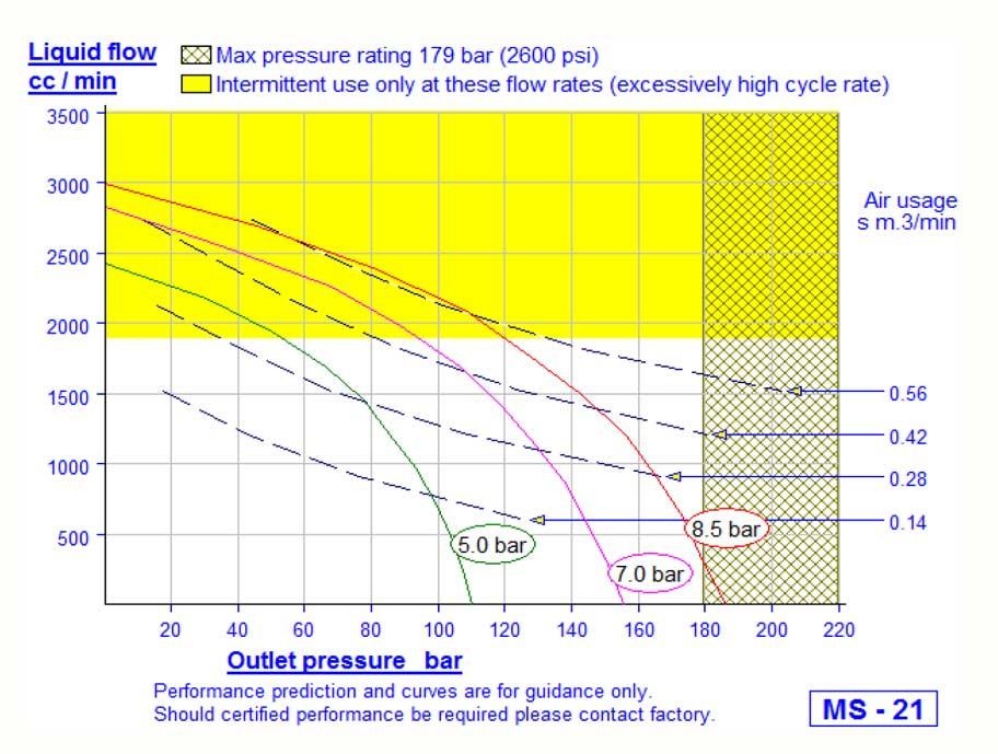 HD Tech - Komplettanlage Flüssigkeiten - MS-21-160 bar - Kennlinie