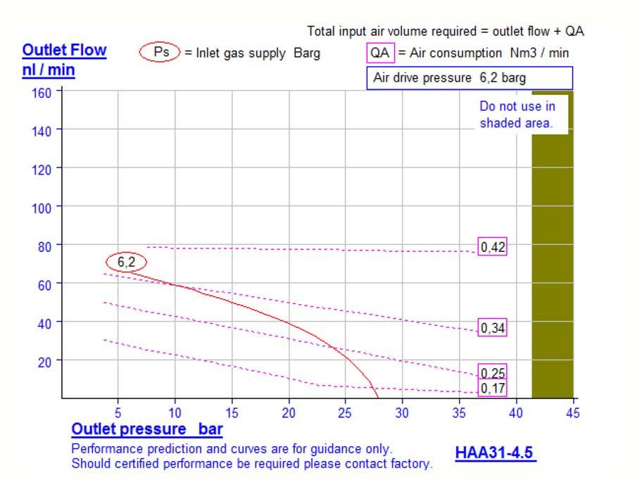 HD Tech - Komplettanlagen Druckluft - HSA0166 HAA31-4.5-2L-40 bar - Kennlinie