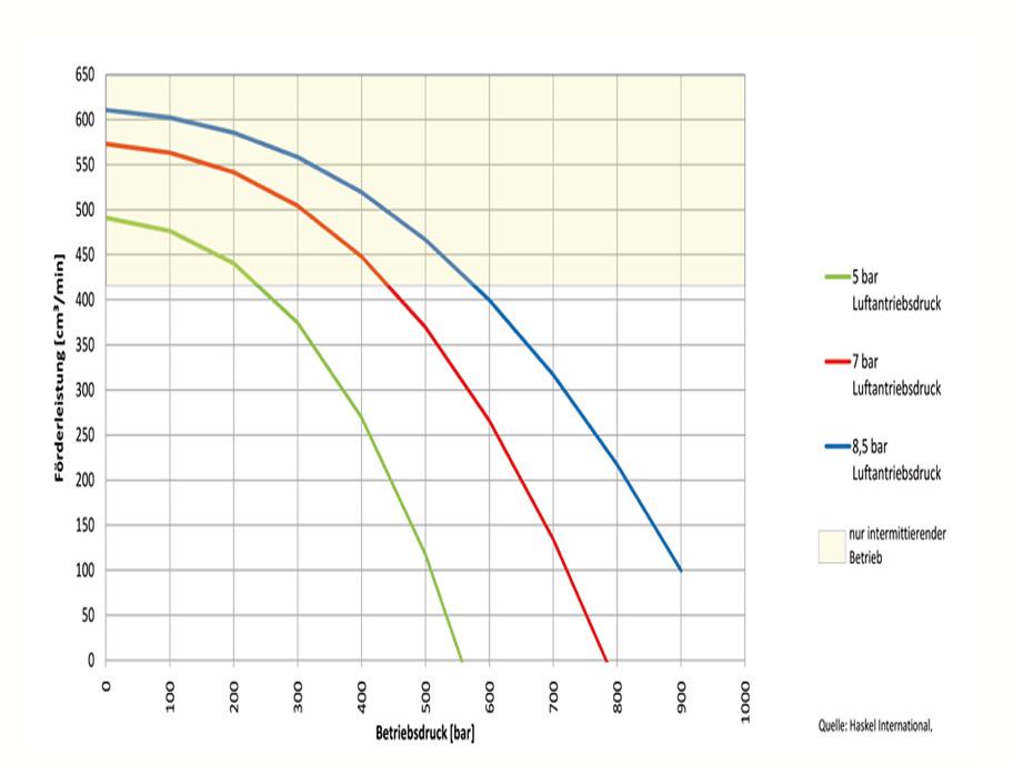 HD Tech - Produkte - Pumpen - 29723-110 - Kennlinie