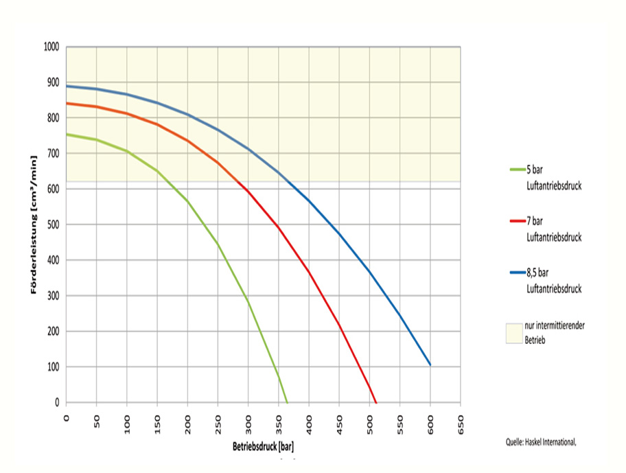 HD Tech - Produkte - Pumpen - 29723-71 - Kennlinie