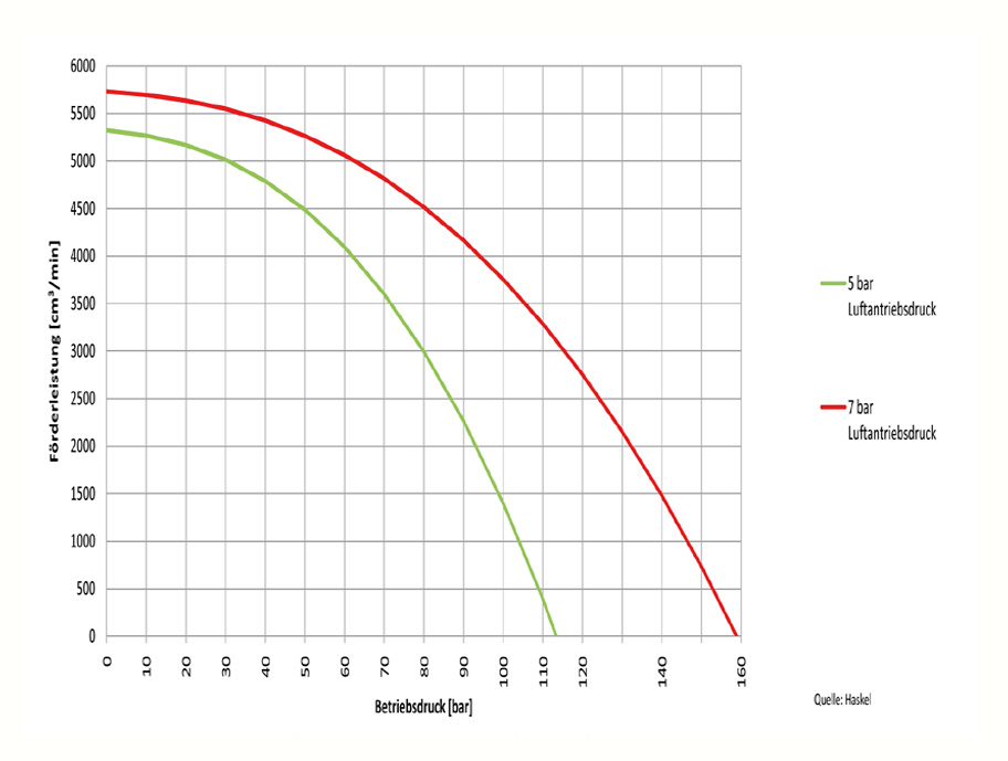 HD Tech - Produkte - Pumpen - 4B-21 - Kennlinie