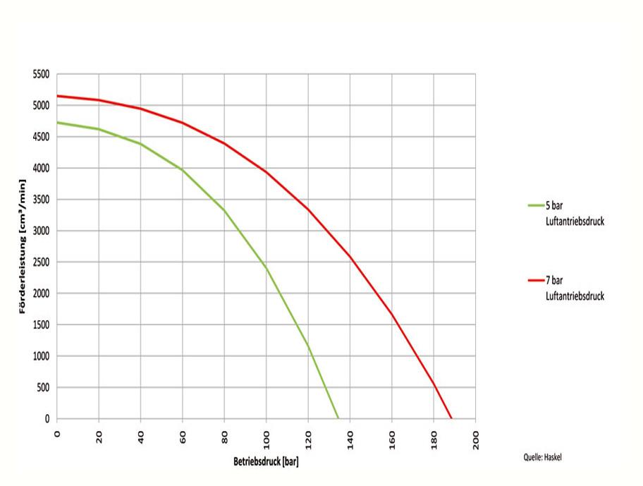 HD Tech - Produkte - Pumpen - 4B-25 - Kennlinie
