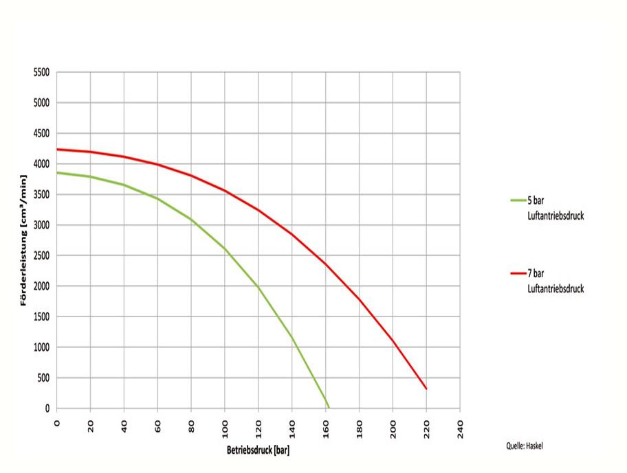 HD Tech - Produkte - Pumpen - 4B-30 - Kennlinie