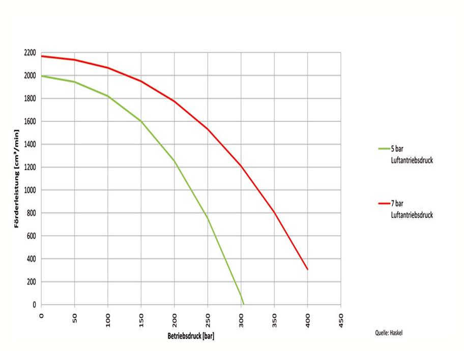 HD Tech - Produkte - Pumpen - 4B-55 - Kennlinie