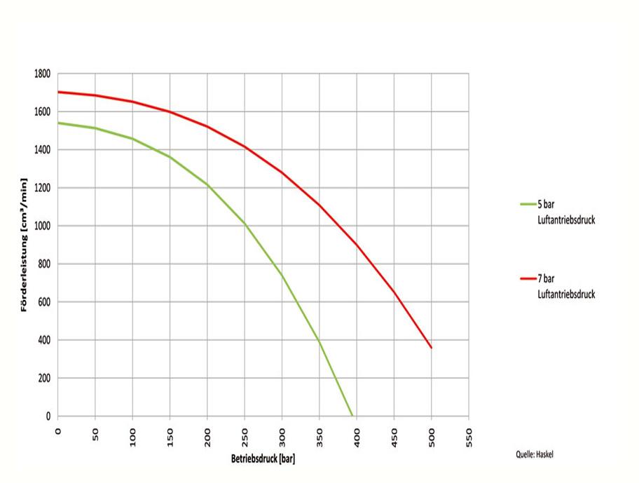 HD Tech - Produkte - Pumpen - 4B-75 - Kennlinie