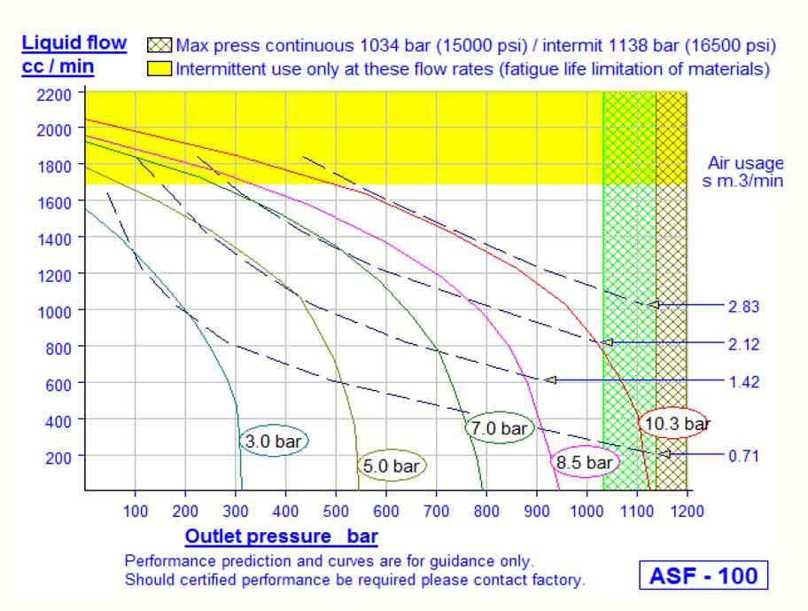 HD Tech - Produkte - Pumpen - ASF-100 - Kennlinie