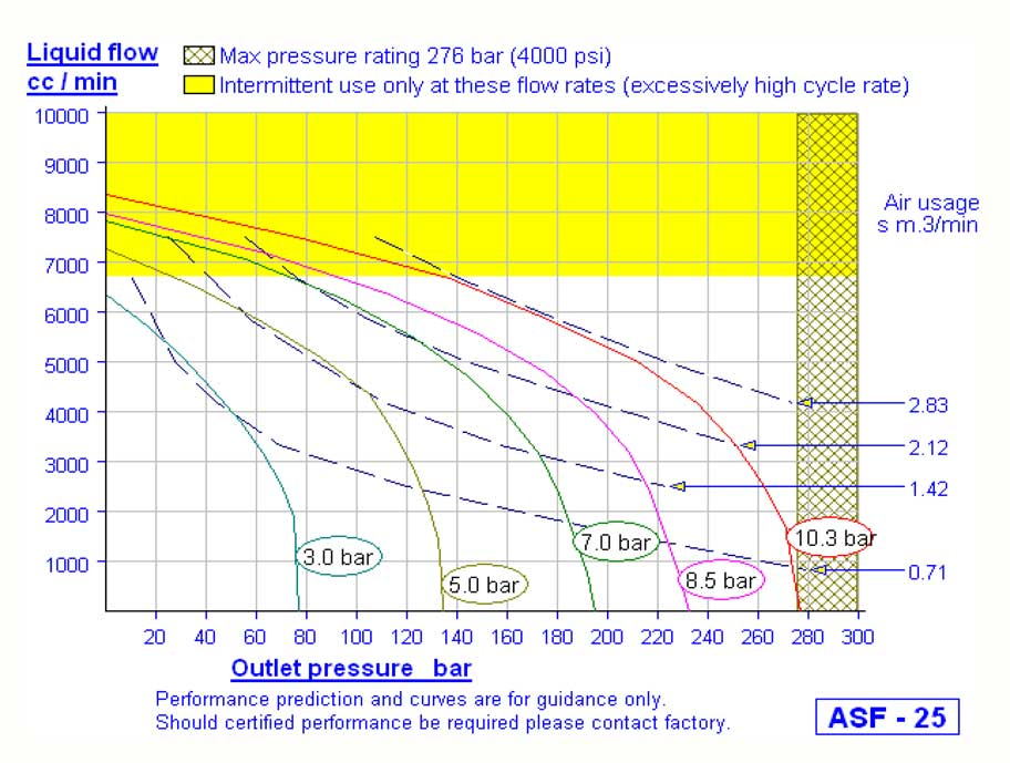 HD Tech - Produkte - Pumpen - ASF-25 - Kennlinie