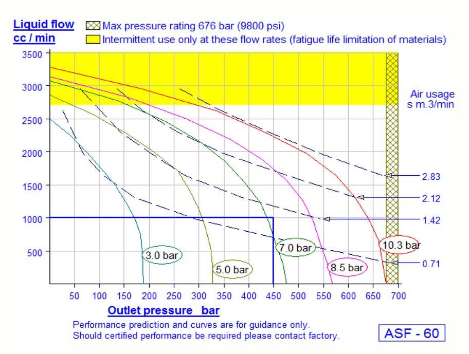 HD Tech - Produkte - Pumpen - ASF-60 / DSF-60 - Kennlinie