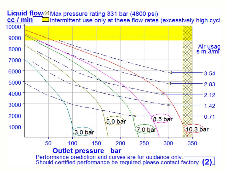 HD Tech - Produkte - Pumpen - ASF-B32 - Kennlinie