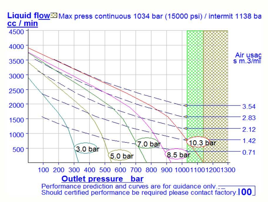 HD Tech - Produkte - Pumpen - ASFD-100 - Kennlinie