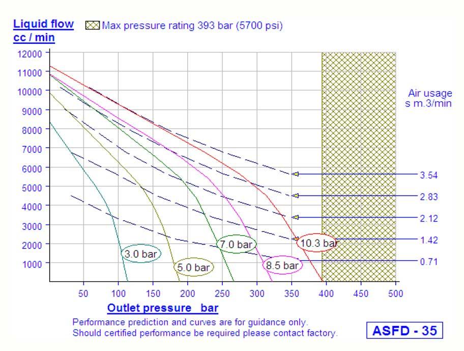 HD Tech - Produkte - Pumpen - ASFD-35 - Kennlinie