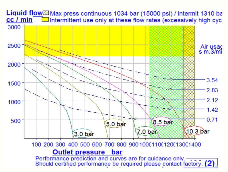 HD Tech - Produkte - Pumpen - AW-122 - Kennlinie