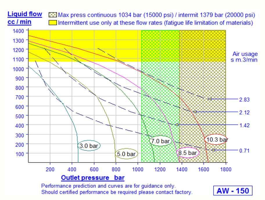 HD Tech - Produkte - Pumpen - AW-150 - Kennlinie