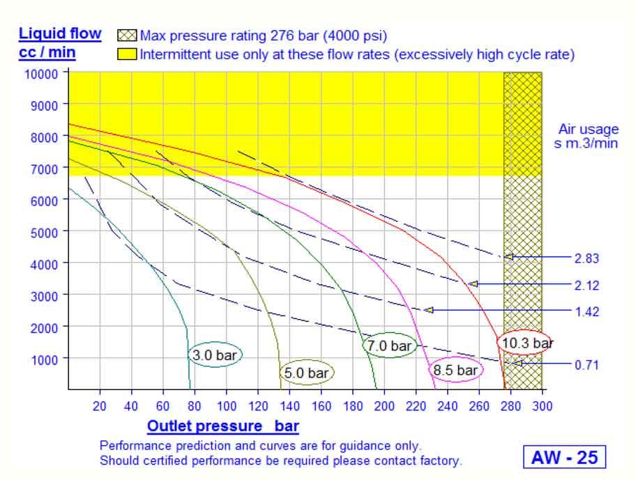 HD Tech - Produkte - Pumpen - AW-25 - Kennlinie