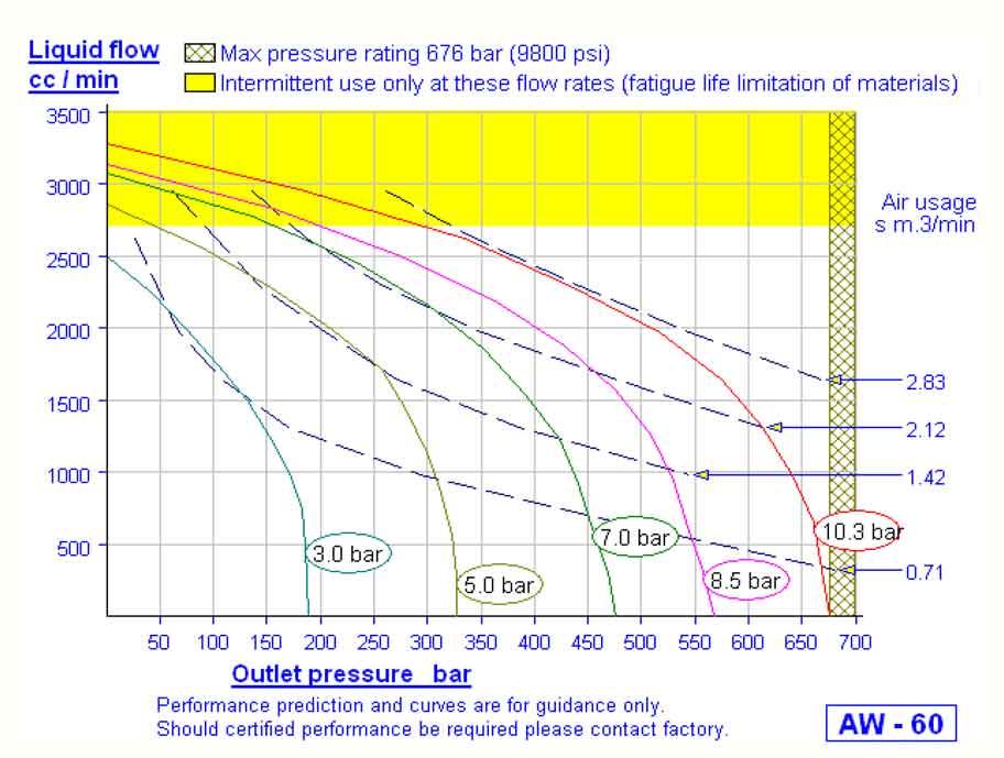 HD Tech - Produkte - Pumpen - AW-60 - Kennlinie