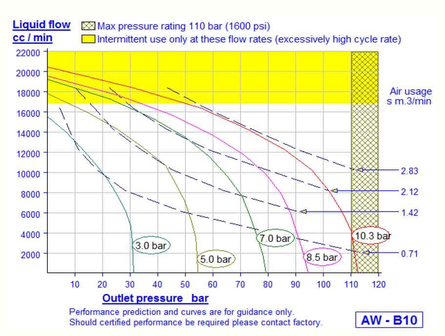 HD Tech - Produkte - Pumpen - AW-B10 - Kennlinie
