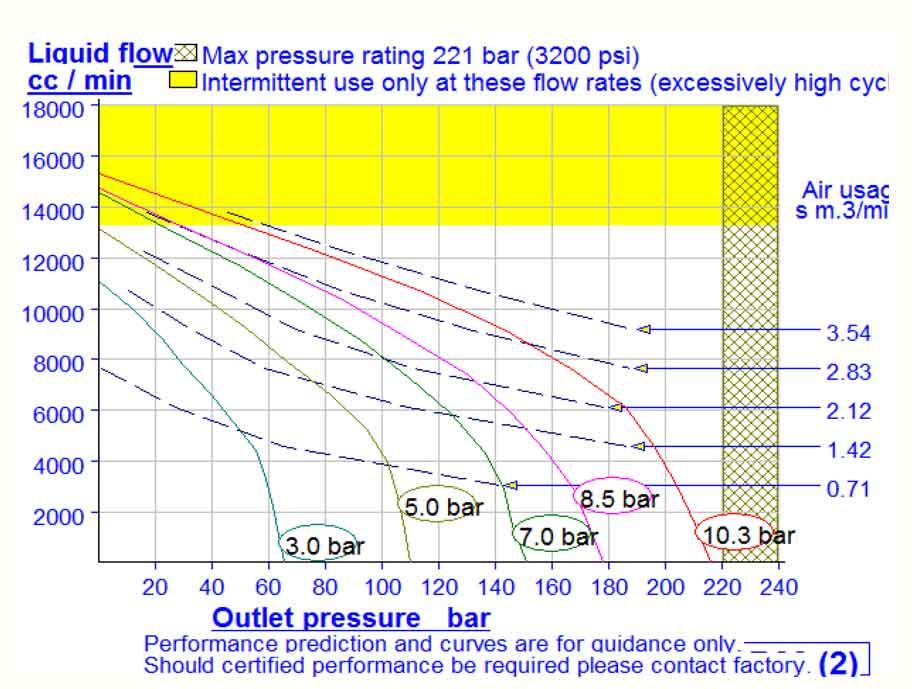HD Tech - Produkte - Pumpen - AW-B22 - Kennlinie