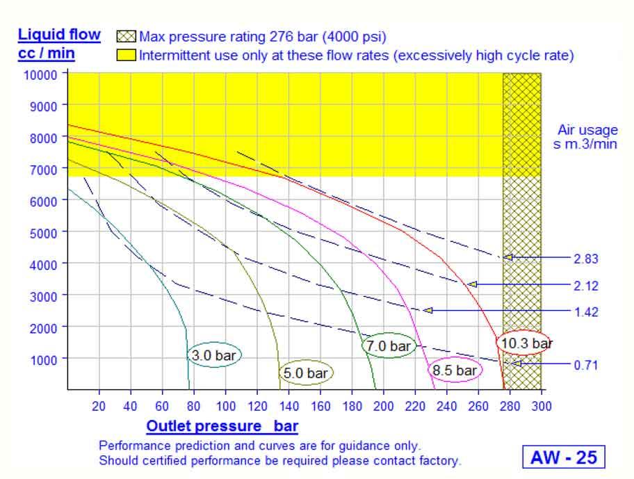 HD Tech - Produkte - Pumpen - AW-B25 - Kennlinie