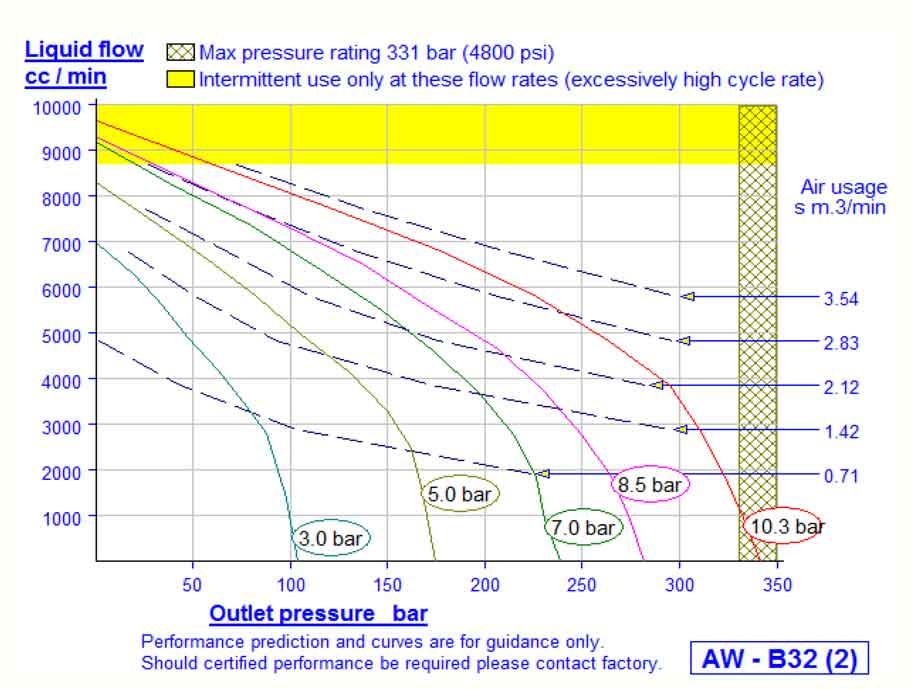 HD Tech - Produkte - Pumpen - AW-B32 - Kennlinie