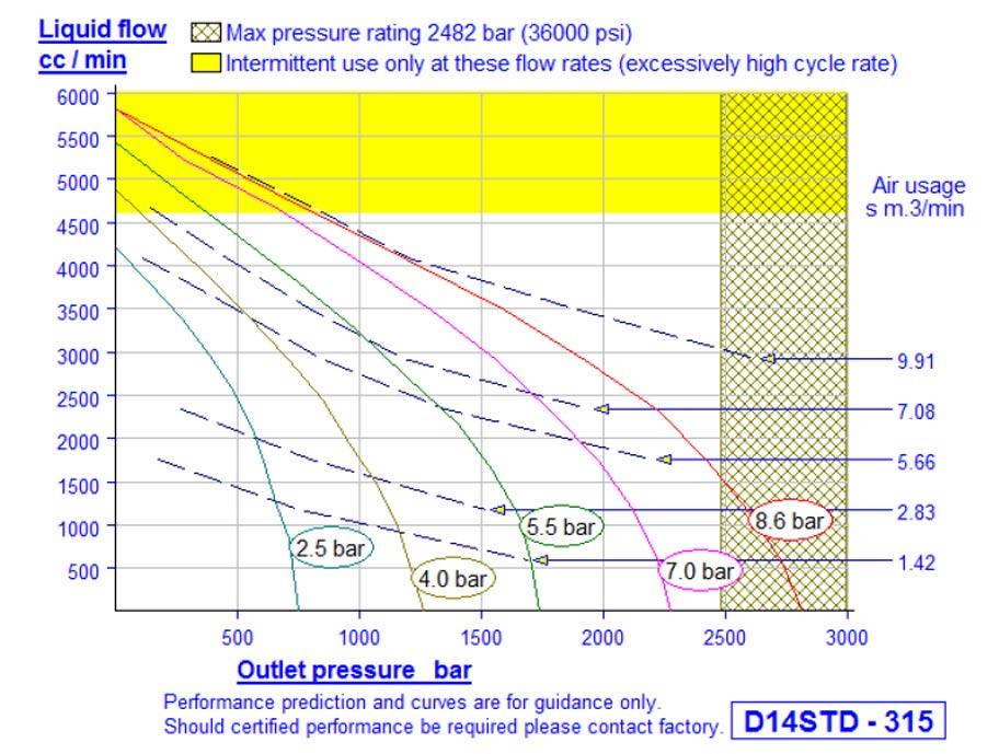 Hd_Tech-Produkte-Pumpen-D14std-315-Kennlinie