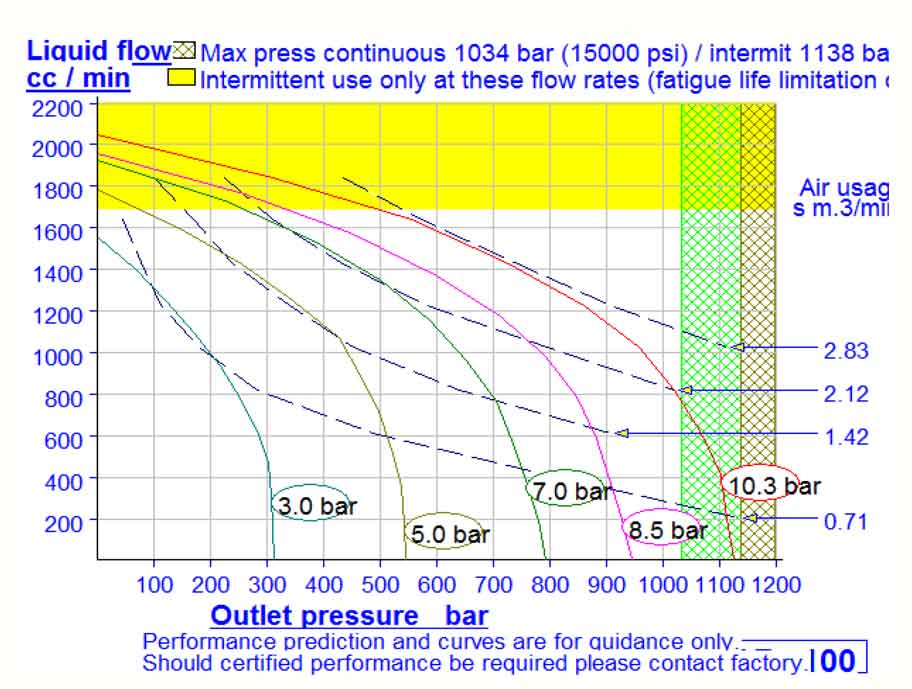 HD Tech - Produkte - Pumpen - DF-100 - Kennlinie