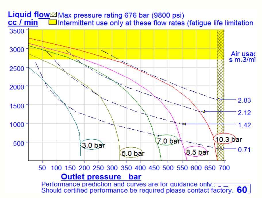 HD Tech - Produkte - Pumpen - DF-60 - Kennlinie