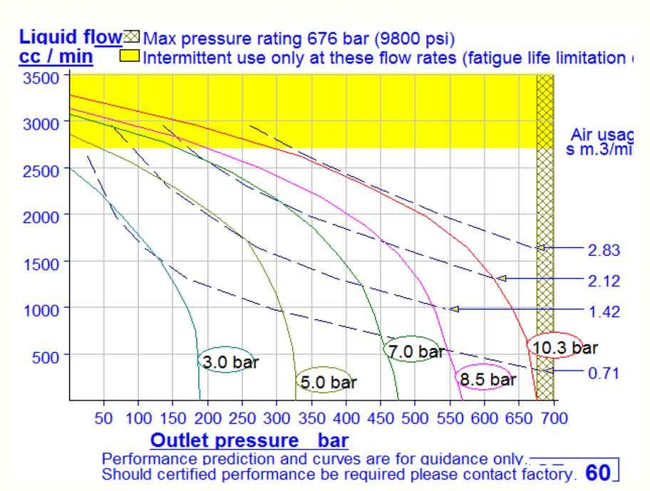 HD Tech - Produkte - Pumpen - DSF-60 - Kennlinie