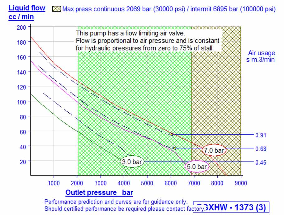 HD tech Produkte Pumpen DSXHW-1373 Kennlinie