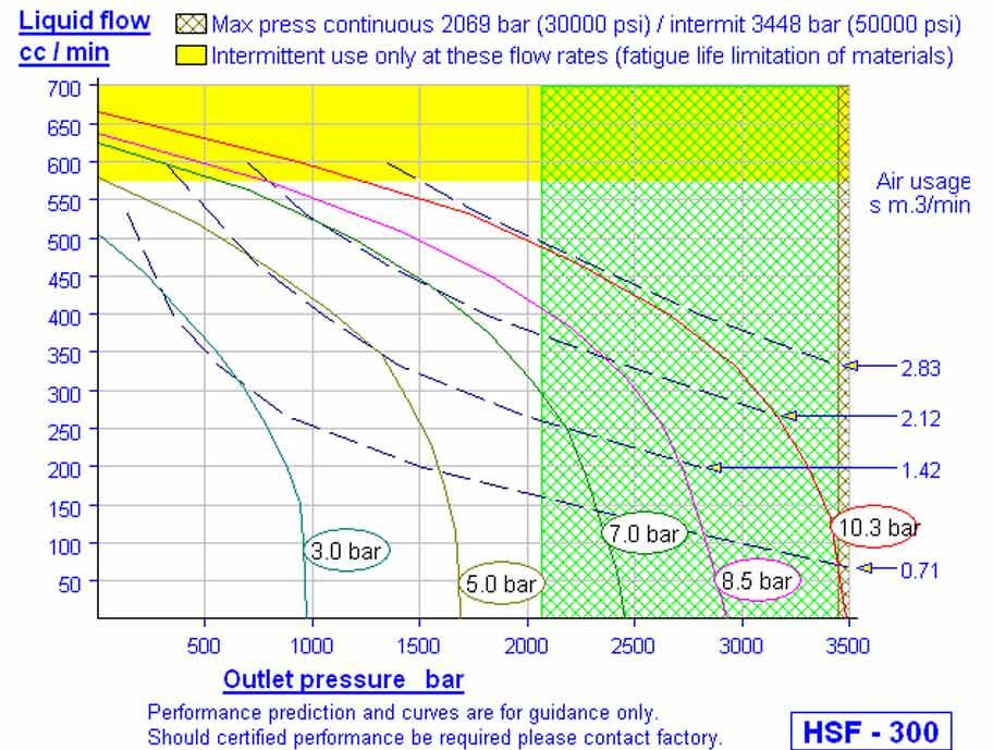 Hd Tech Produkte Pumpen HSF-300 Kennlinie