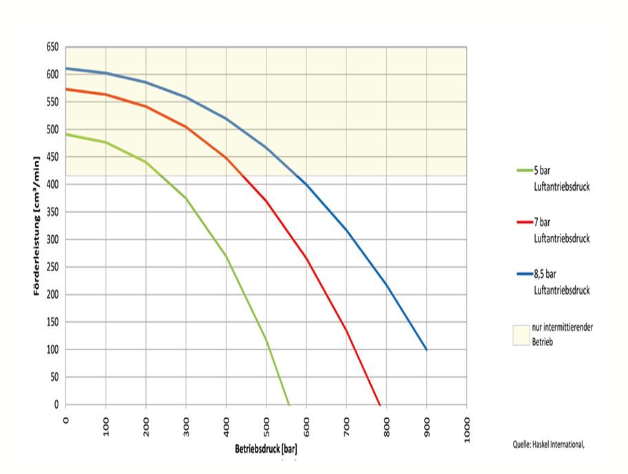 HD Tech - Produkte - Pumpen - M-110 - Kennlinie