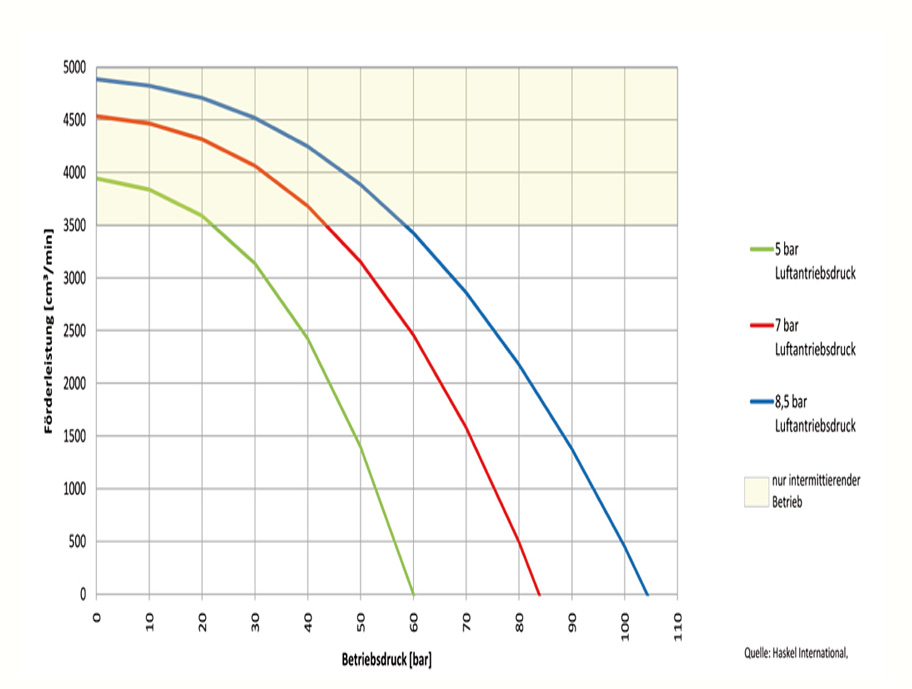 HD Tech - Produkte - Pumpen - M-12 - Kennlinie
