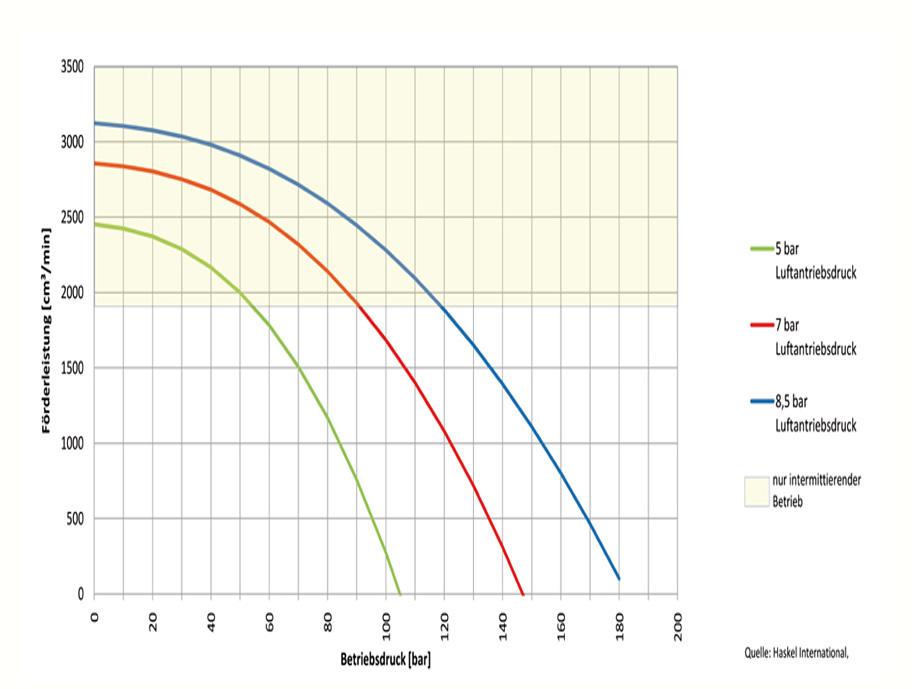 HD Tech - Produkte - Pumpen - M-21 - Kennlinie