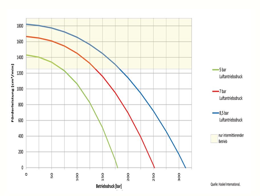 HD Tech - Produkte - Pumpen - M-36 - Kennlinie