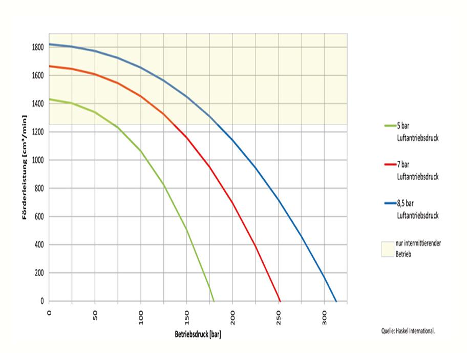 HD Tech - Produkte - Pumpen - MCPV-36 - Kennlinie