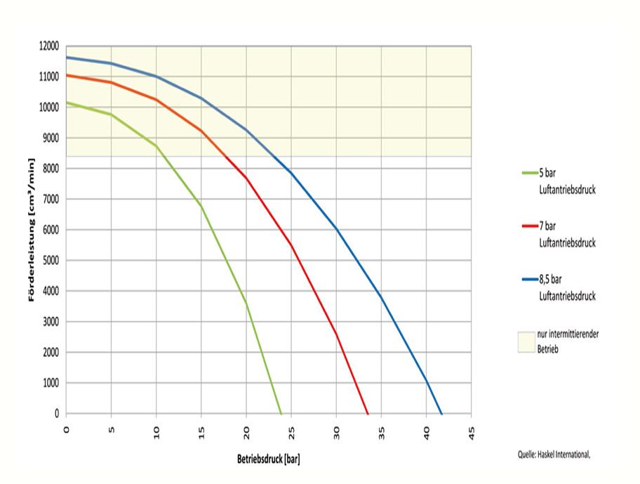HD Tech - Produkte - Pumpen - MDSTV-5 - Kennlinie
