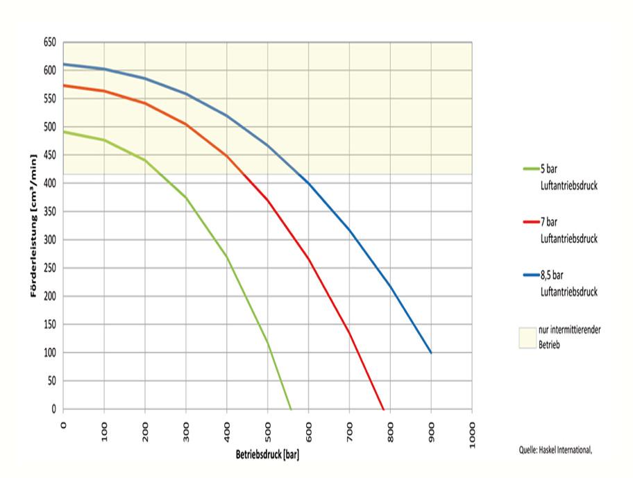 HD Tech - Produkte - Pumpen - MS-110 - Kennlinie