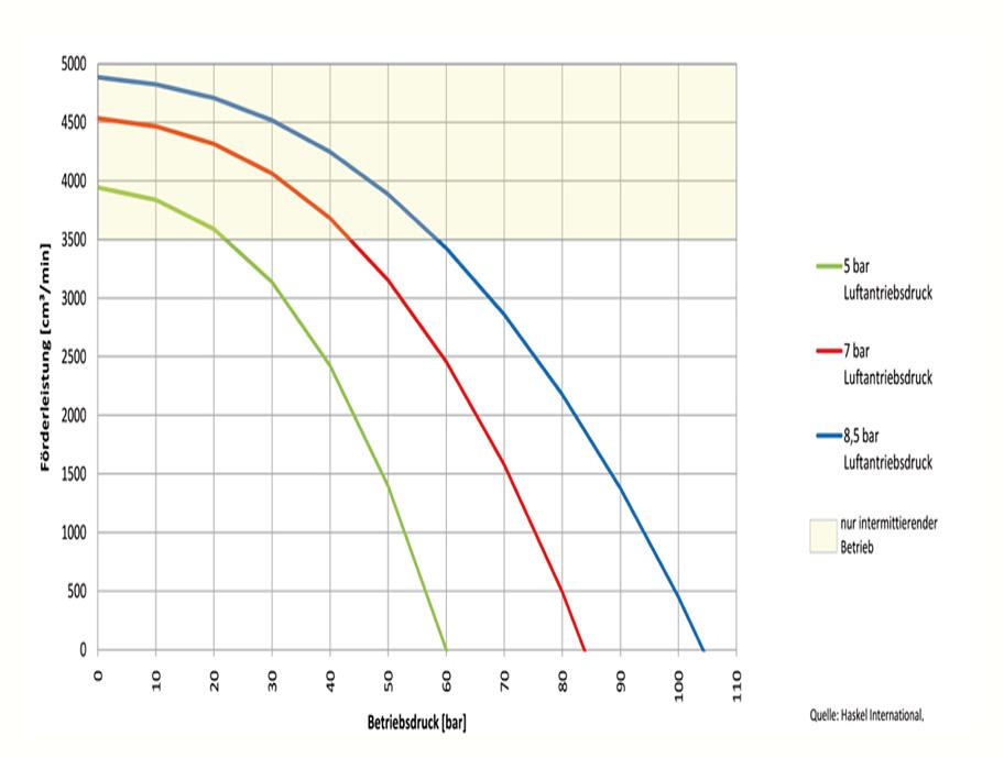HD Tech - Produkte - Pumpen - MS-12 - Kennlinie