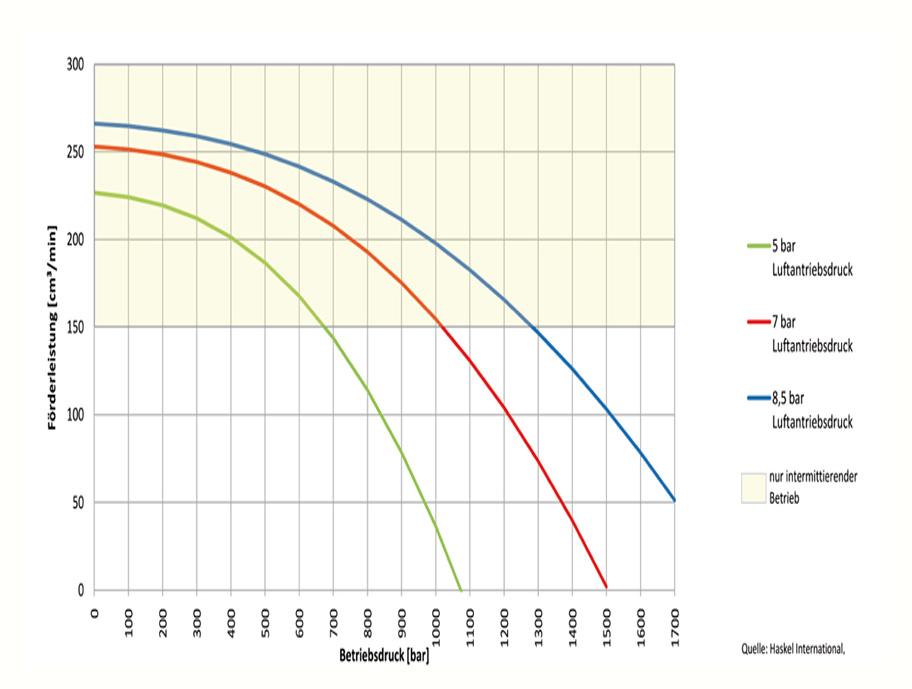 HD Tech - Produkte - Pumpen - MS-220 - Kennlinie