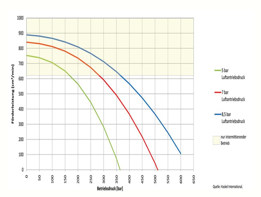 HD Tech - Produkte - Pumpen - MS-71 - Kennlinie