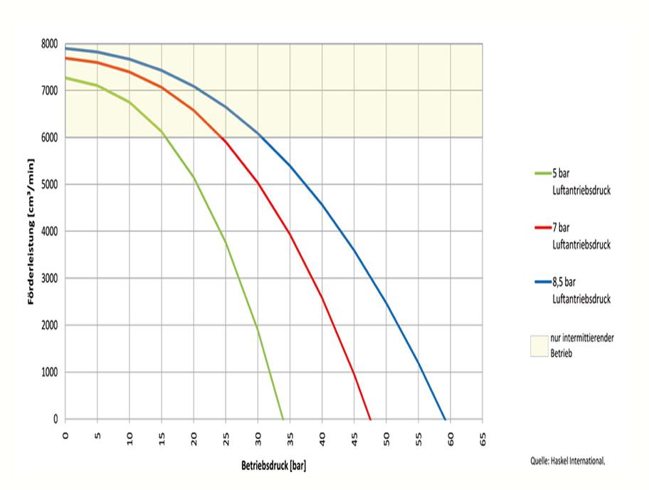 HD Tech - Produkte - Pumpen - MS-7 - Kennlinie
