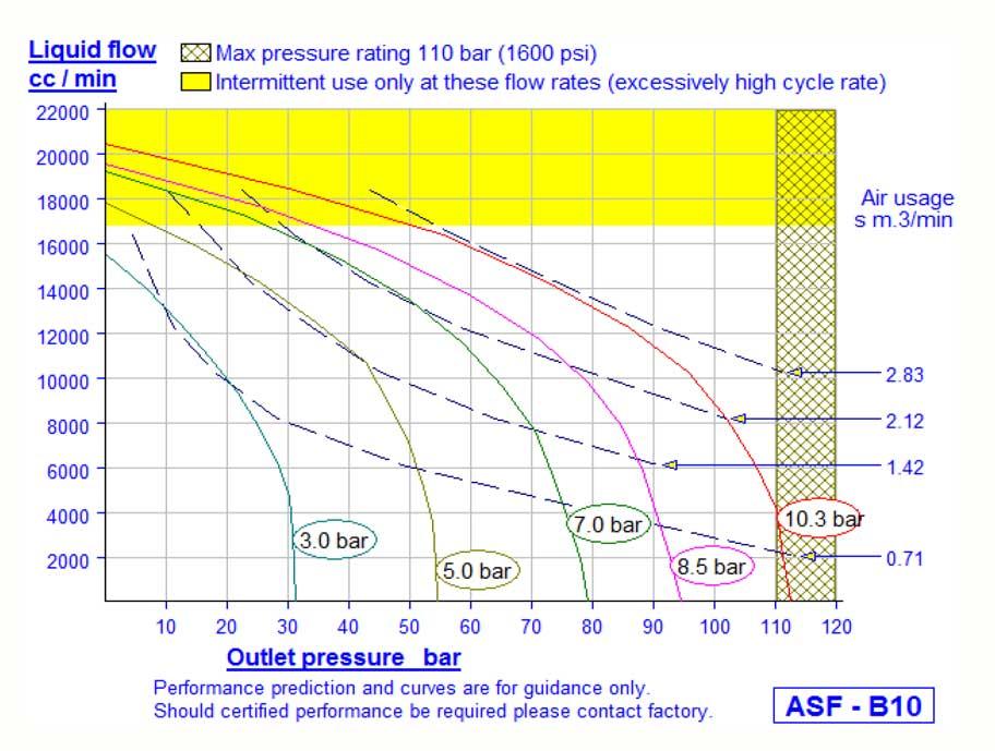 HD Tech - Prüfstand - Druckprüfstand für Refrigerant Druckbehälter - 60 bar - Kennlinie