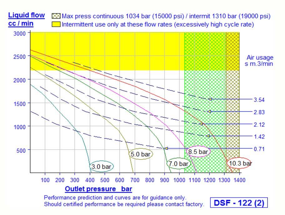 HD Tech - Prüfstand - DSTV-122-HD-Sensor - 1.000 bar - Kennlinie