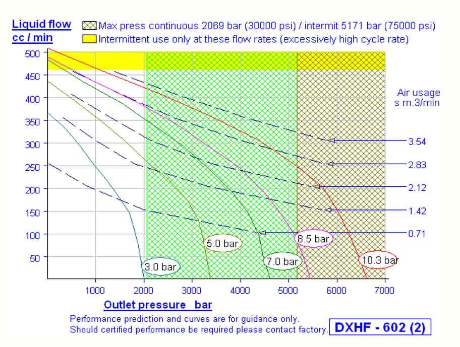HD Tech - Prüfstand - LP-1194-1-3200 bar - Kennlinie
