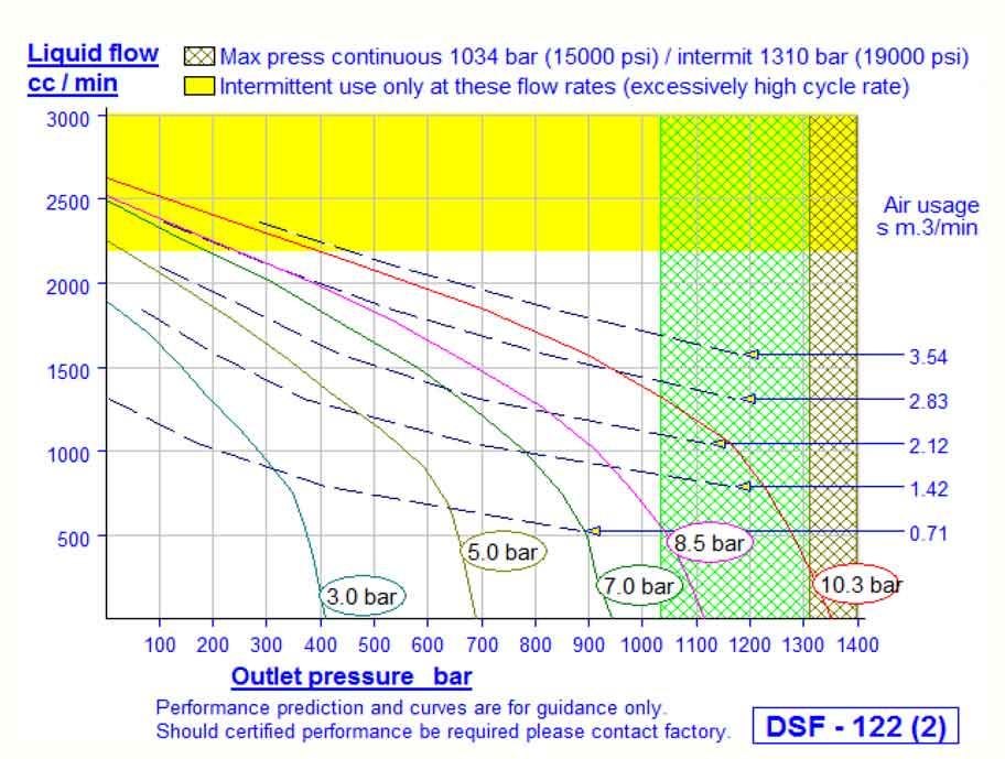 HD Tech - Produkte - Pumpen - DSF-122 - Kennlinie