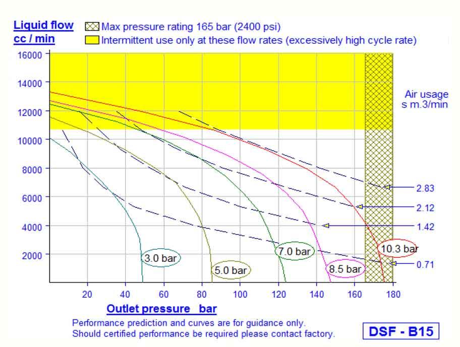 HD Tech - Produkte - Pumpen - DSF-B15 - Kennlinie